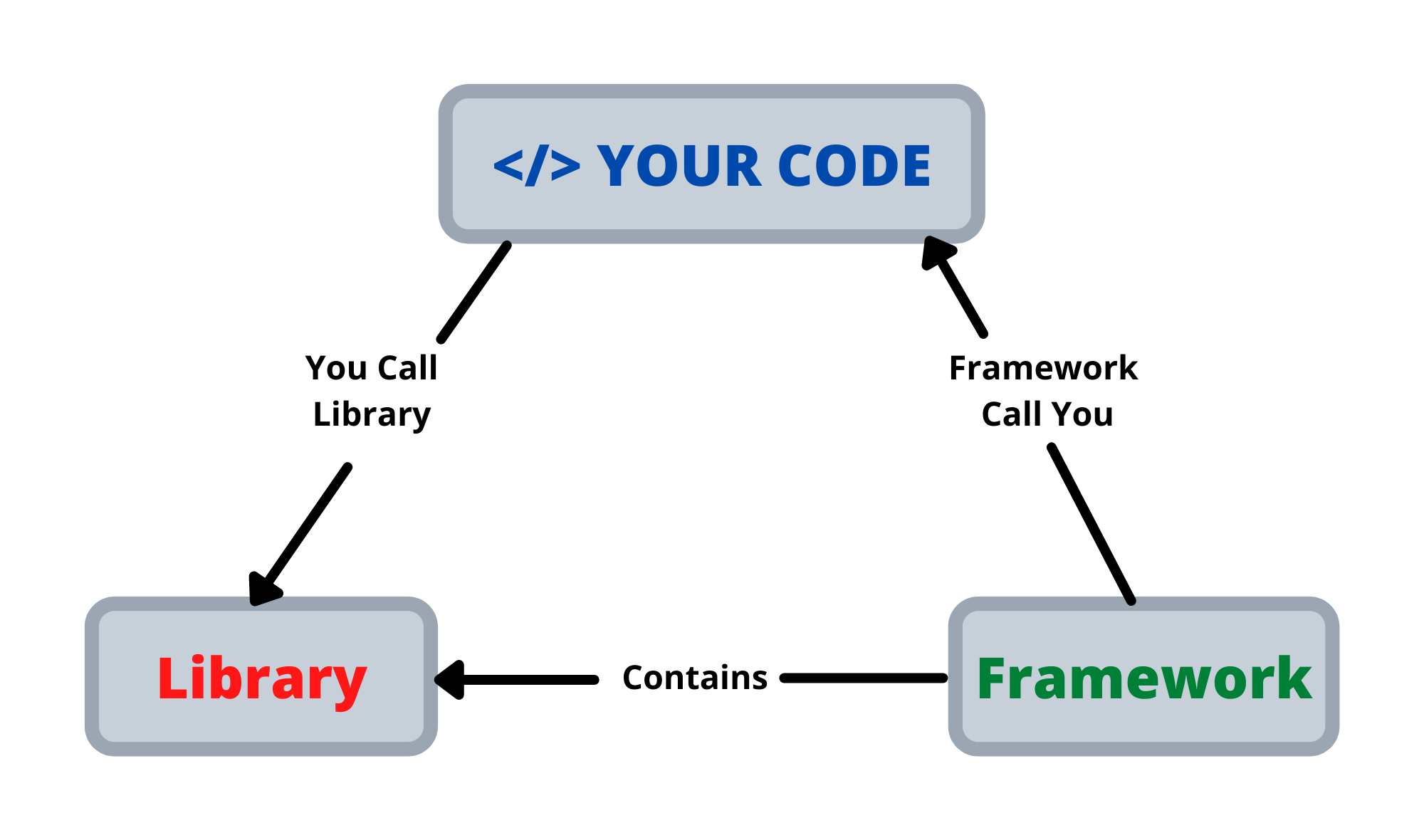 Frameworks vs library whats the difference between the two?